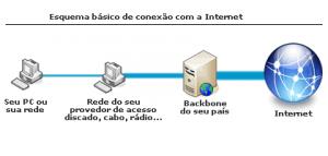 Esquema de Conexão a Internet (Básico)