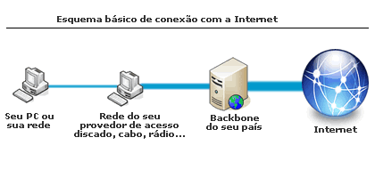 Esquema-de-Conex%C3%A3o-a-Internet-B%C3%