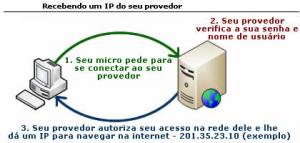 Recebendo um IP