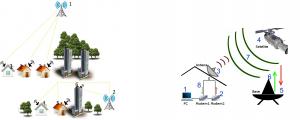 internet via rádio e satélite